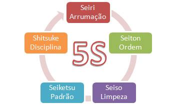 Significado da metodologia 5S